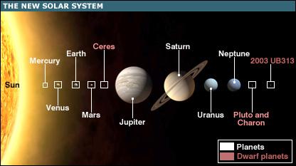 Planet Tata Surya Ialah